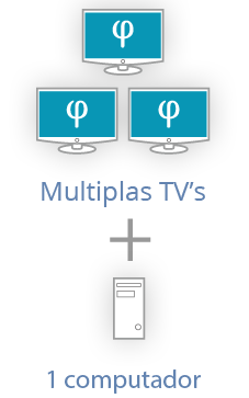 Multiplas TV's + 1 Computador'